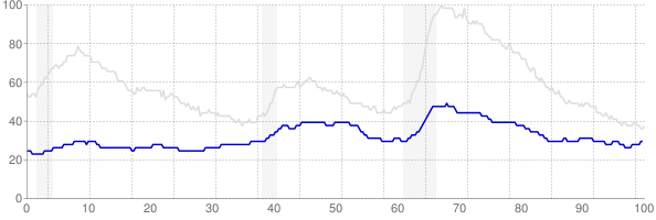 Nebraska monthly unemployment rate chart from 1990 to May 2019